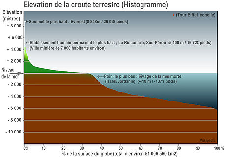 Earth elevation histogram fr.jpg